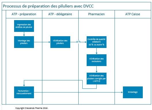 Processus general dvcc