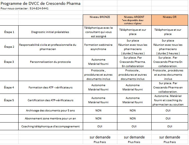 dvcc crescendo pharma